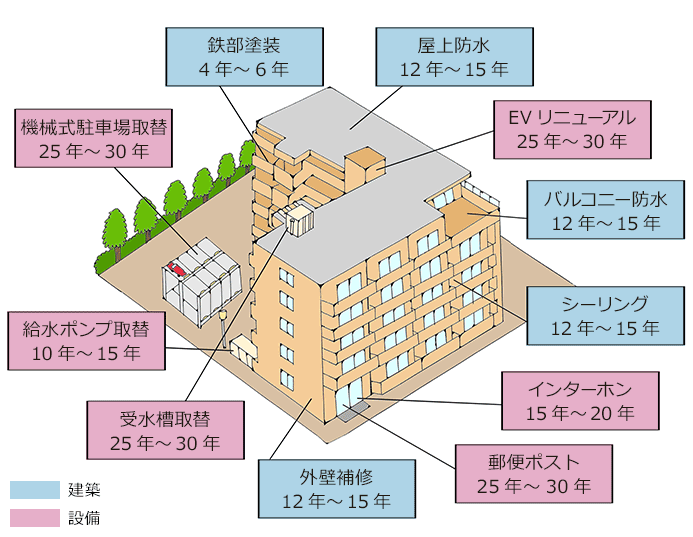 マンションの一般的な修繕周期